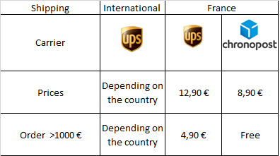 Shipping prices chart